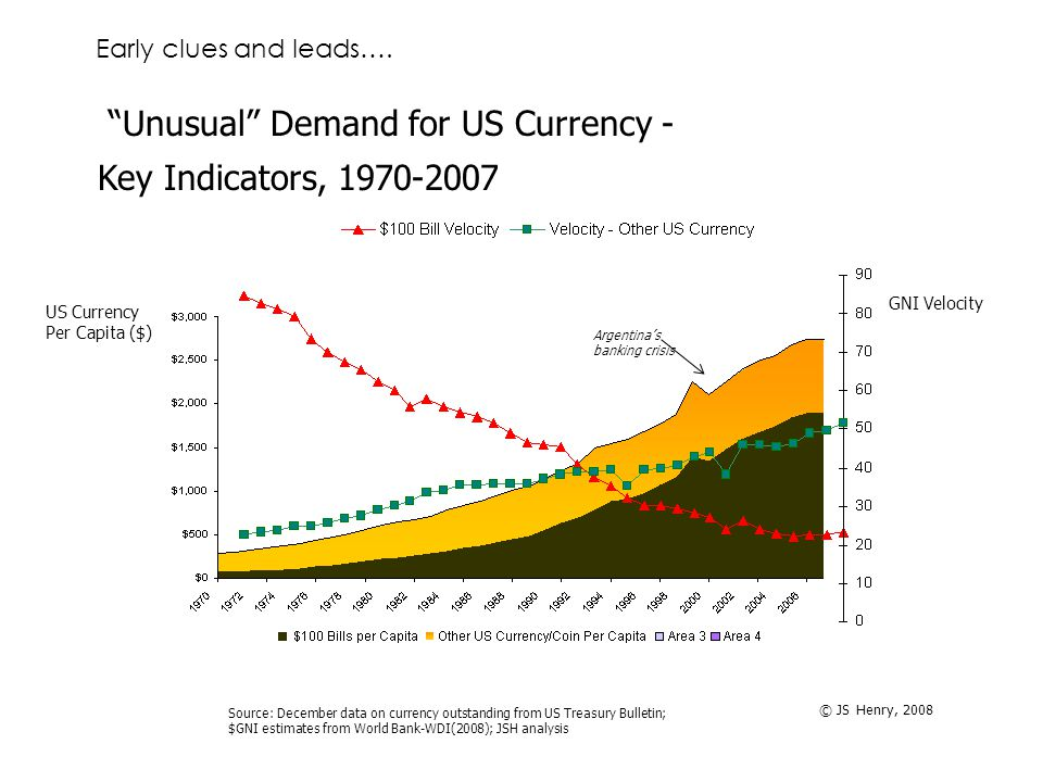 Unusual Demand for US Currency - Key Indicators, 1970-2007 Source: December data on currency outstanding from US Treasury Bulletin; $GNI estimates from World Bank-WDI(2008); JSH analysis © JS Henry, 2008 GNI Velocity US Currency Per Capita ($) Argentina's banking crisis Early clues and leads….