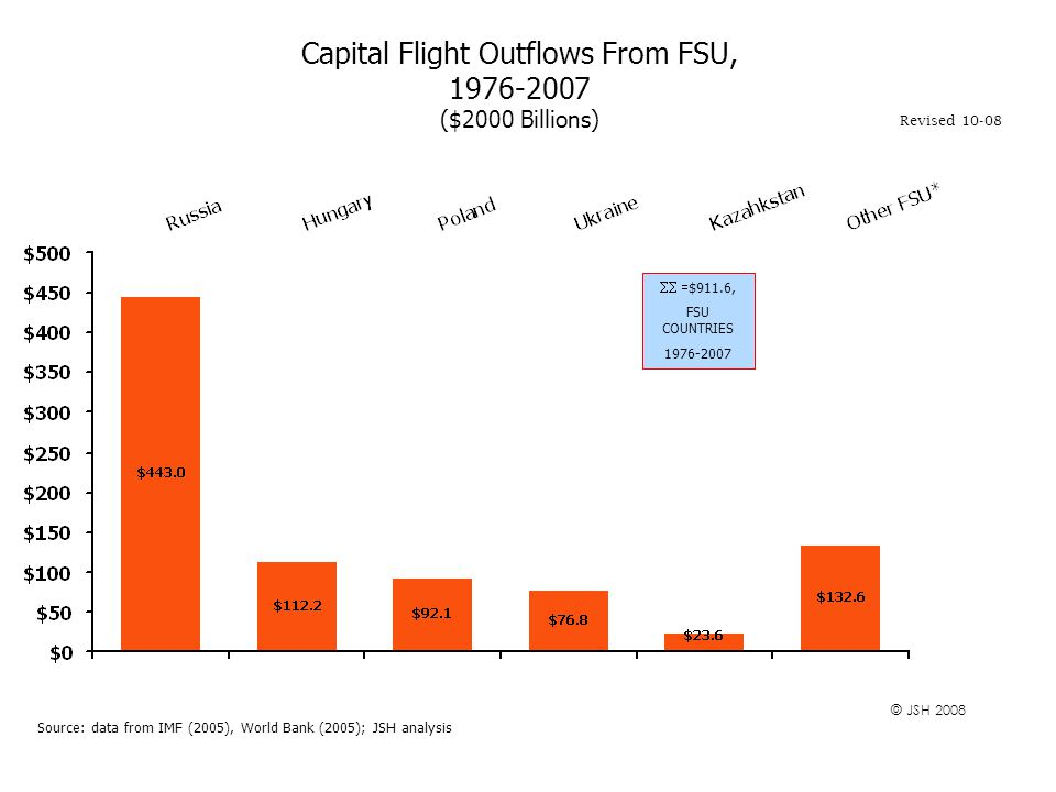 Capital Flight Outflows From FSU, 1976-2007 ($2000 Billions) Source: data from IMF (2005), World Bank (2005); JSH analysis Revised 10-08 © JSH 2008  $911.6, FSU COUNTRIES 1976-2007