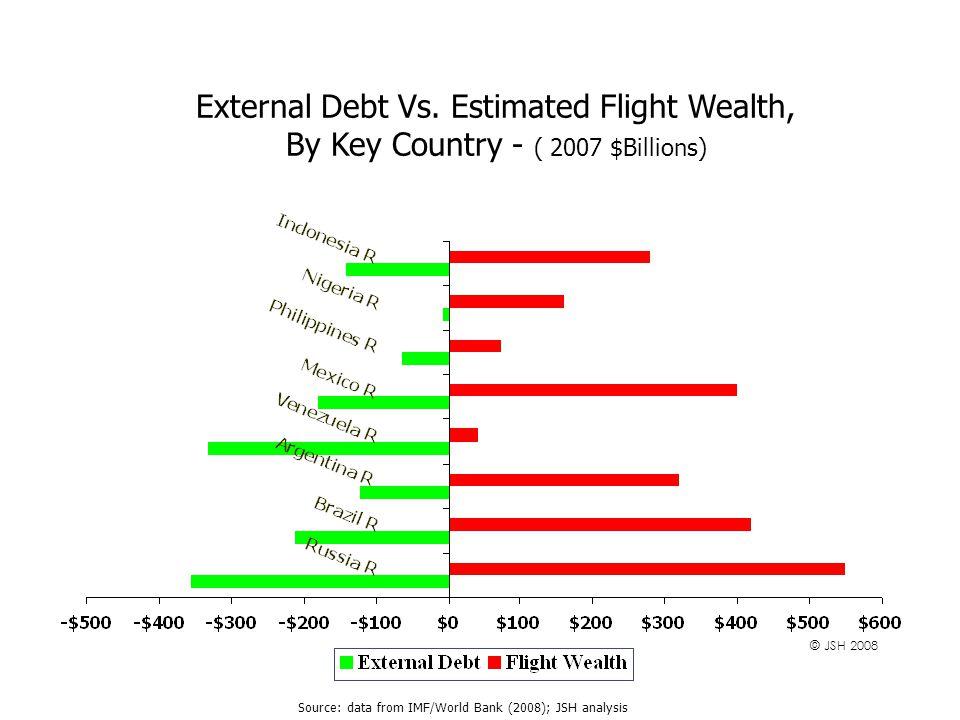 External Debt Vs.