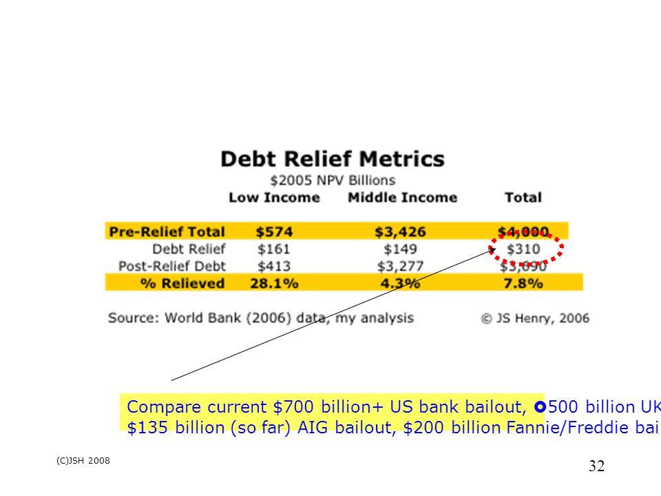 (C)JSH 2008 32 Compare current $700 billion+ US bank bailout,  500 billion UK bailout, $135 billion (so far) AIG bailout, $200 billion Fannie/Freddie bailout, etc..