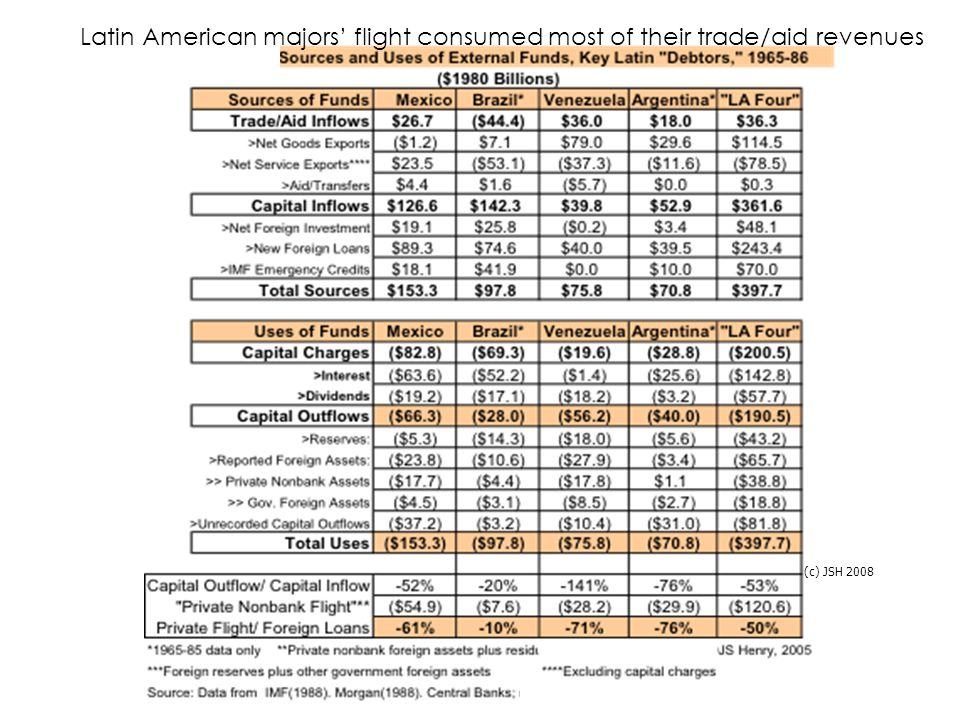 (c) JSH 2008 Latin American majors' flight consumed most of their trade/aid revenues