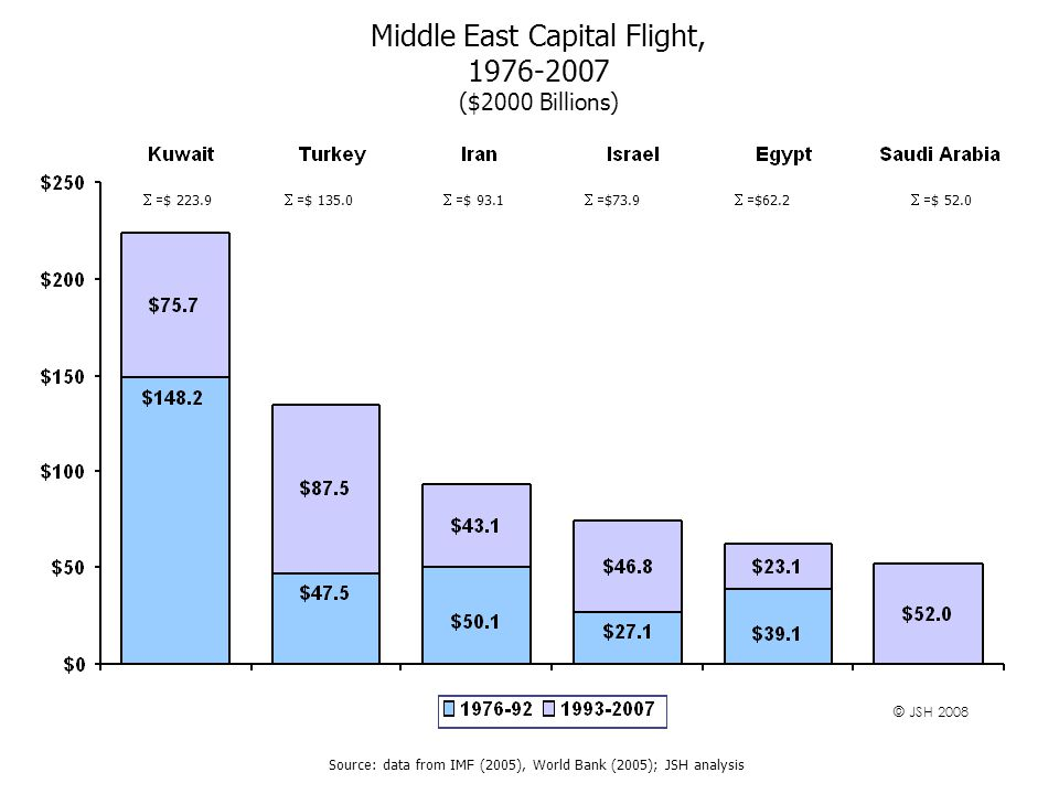 Middle East Capital Flight, 1976-2007 ($2000 Billions) Source: data from IMF (2005), World Bank (2005); JSH analysis  $ 223.9  $ 135.0  $ 93.1  $73.9  $62.2  $ 52.0 © JSH 2008