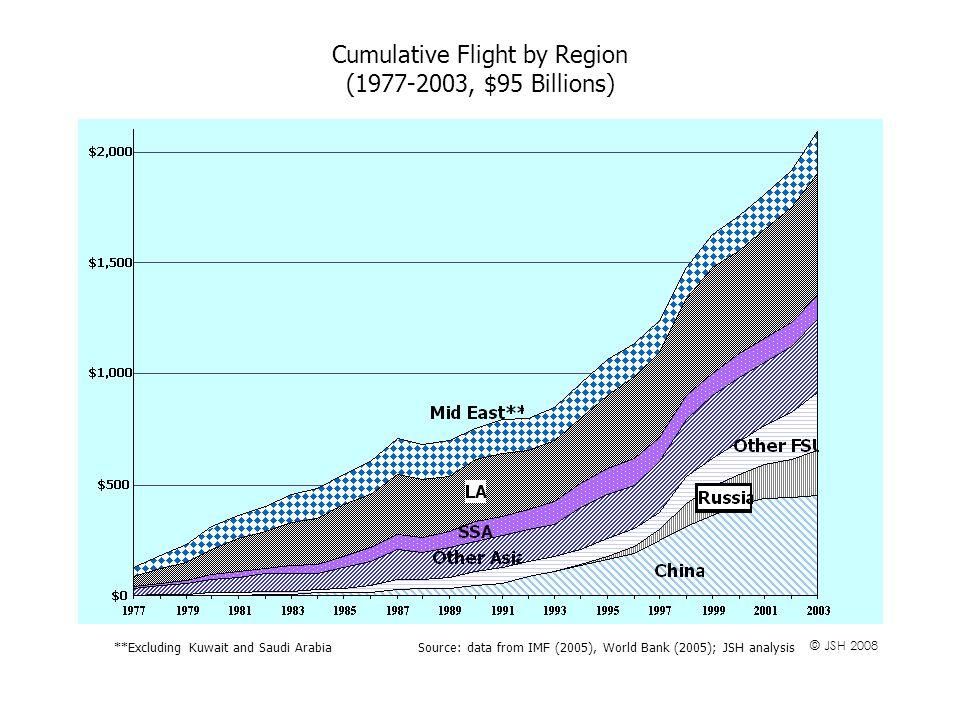 Cumulative Flight by Region (1977-2003, $95 Billions) Source: data from IMF (2005), World Bank (2005); JSH analysis**Excluding Kuwait and Saudi Arabia © JSH 2008