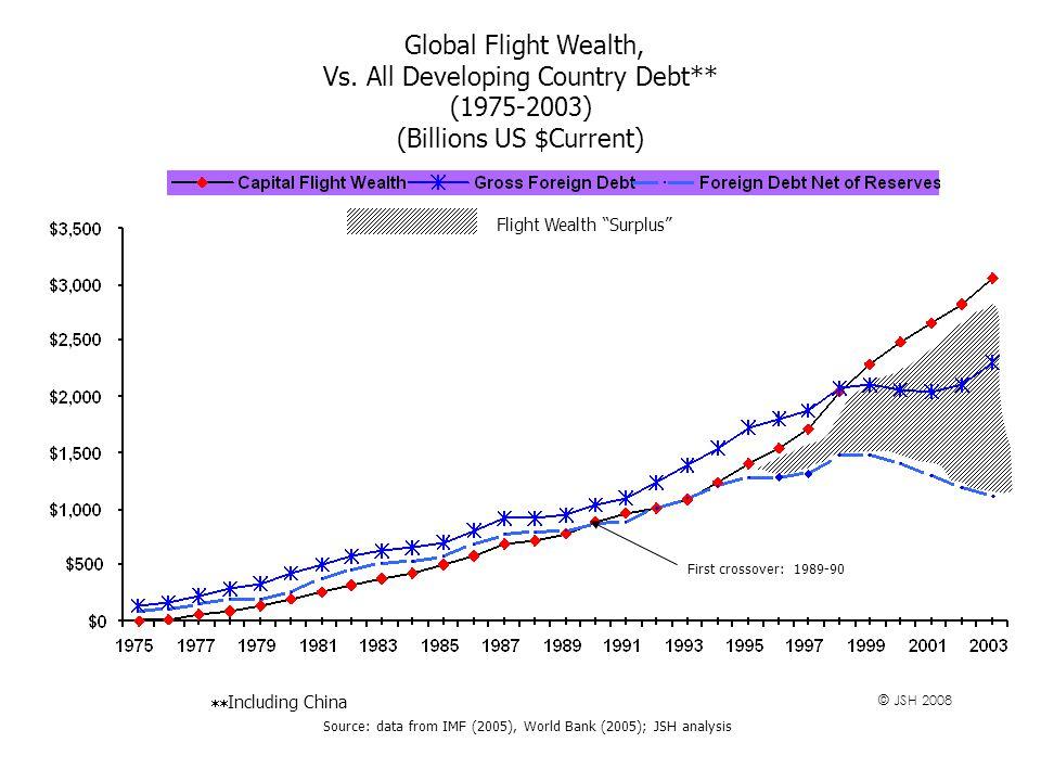 Global Flight Wealth, Vs.
