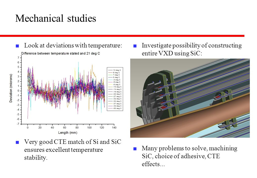 Mechanical studies ■ Look at deviations with temperature: ■ Very good CTE match of Si and SiC ensures excellent temperature stability.