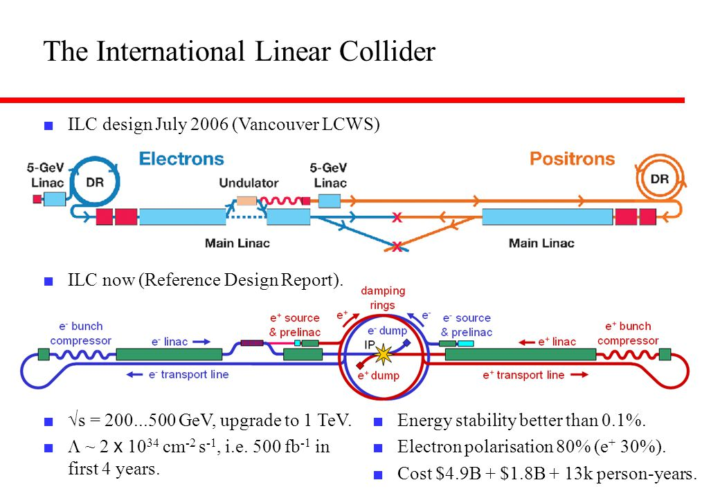 The International Linear Collider ■ ILC now (Reference Design Report).