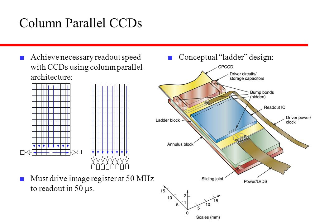 Column Parallel CCDs ■ Achieve necessary readout speed with CCDs using column parallel architecture: ■ Must drive image register at 50 MHz to readout in 50  s.