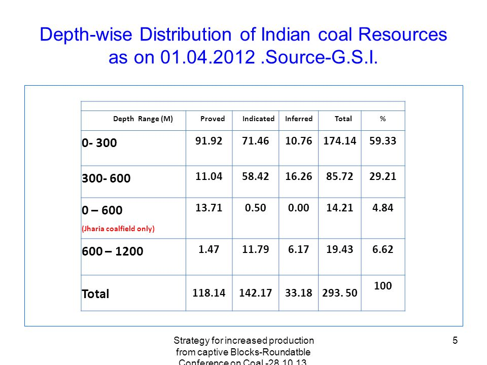 Strategy for increased production from captive Blocks-Roundatble Conference on Coal -28.10.13, Hotel Meridien,New Delhi 5 Depth-wise Distribution of Indian coal Resources as on 01.04.2012.Source-G.S.I.