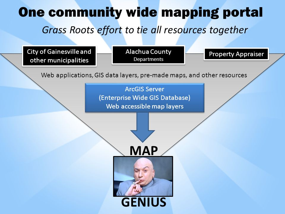 One community wide mapping portal City of Gainesville and other municipalities Alachua County Departments Alachua County Departments Property Appraiser ArcGIS Server (Enterprise Wide GIS Database) Web accessible map layers ArcGIS Server (Enterprise Wide GIS Database) Web accessible map layers Grass Roots effort to tie all resources together Web applications, GIS data layers, pre-made maps, and other resources MAP GENIUS
