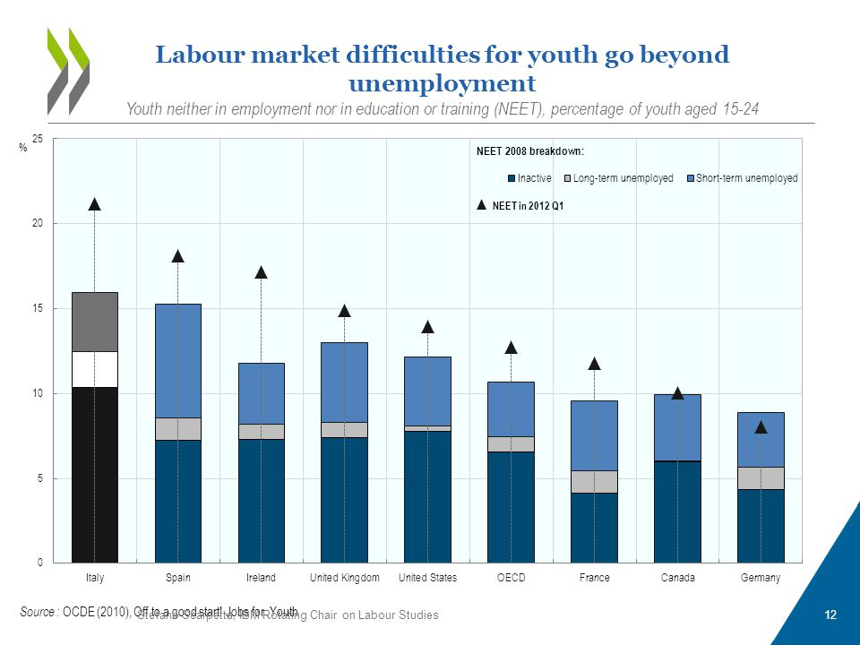 12 Labour market difficulties for youth go beyond unemployment Youth neither in employment nor in education or training (NEET), percentage of youth ag