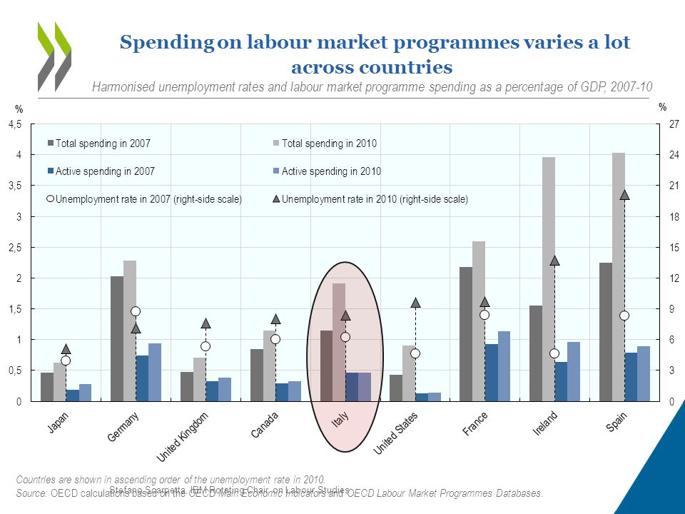 15 Spending on labour market programmes varies a lot across countries Harmonised unemployment rates and labour market programme spending as a percentage of GDP, 2007-10 Countries are shown in ascending order of the unemployment rate in 2010.