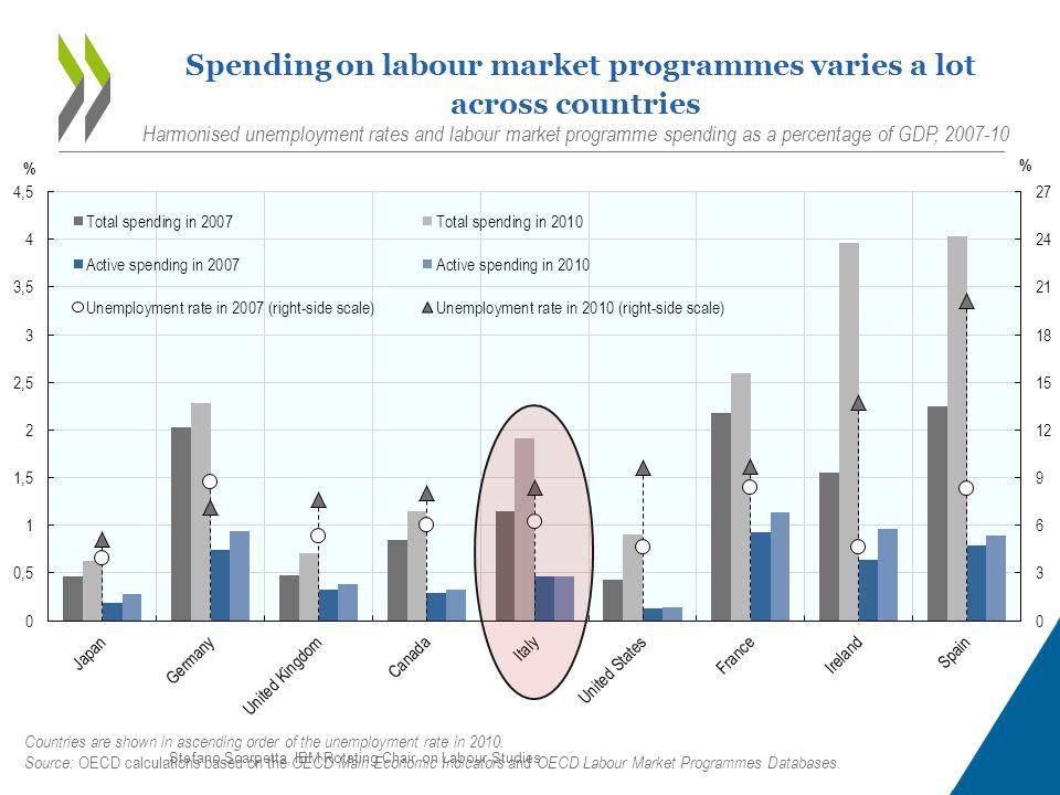 15 Spending on labour market programmes varies a lot across countries Harmonised unemployment rates and labour market programme spending as a percenta
