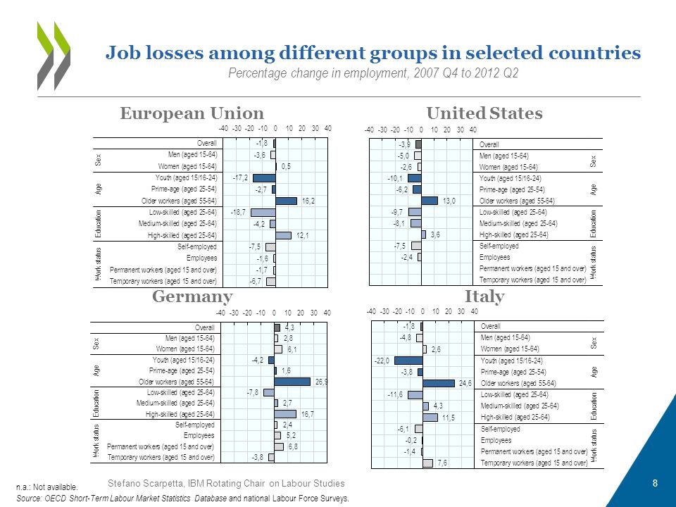 Job losses among different groups in selected countries Percentage change in employment, 2007 Q4 to 2012 Q2 European UnionUnited States GermanyItaly n.a.: Not available.