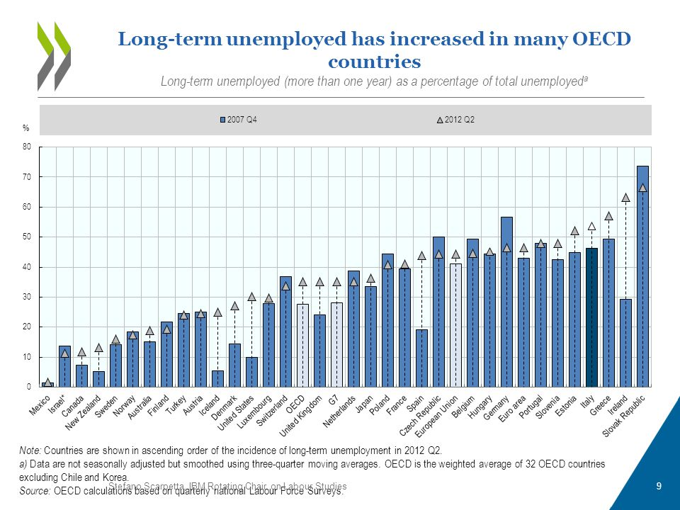 Note: Countries are shown in ascending order of the incidence of long-term unemployment in 2012 Q2.