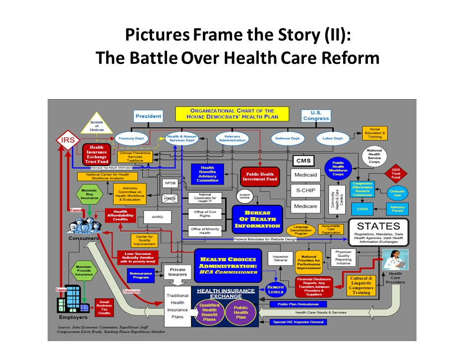 Pictures Frame the Story (II): The Battle Over Health Care Reform