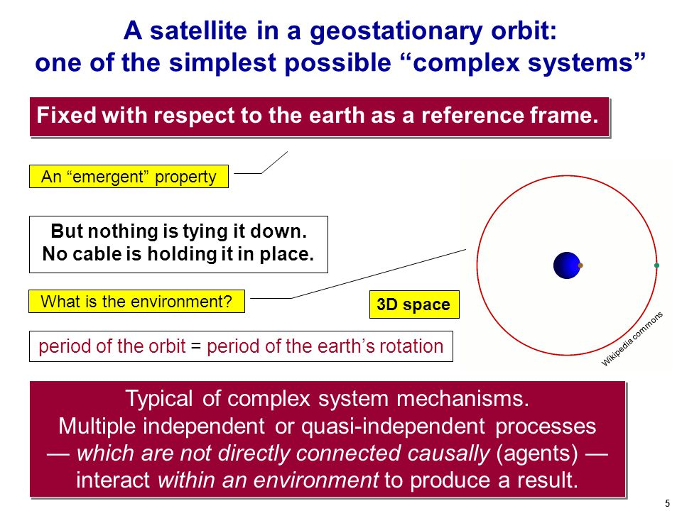 5 A satellite in a geostationary orbit: one of the simplest possible complex systems But nothing is tying it down.
