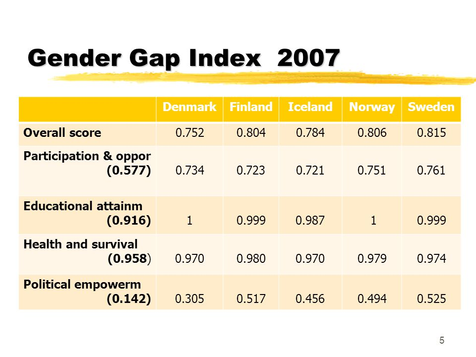 The meaning of gender equality zNo common meaning within and across the Nordic countries (Magnusson 1999, Mósesdóttir 2001) yAccumulated understanding of what constitute gender equality (historical) yChanges in gender relations alters our understanding (non- static) yActors struggle for a certain meaning of gender equality (power struggle) yInstitutions interpret and apply gender equality in accordance with the dominant reference framework (regulation) 6