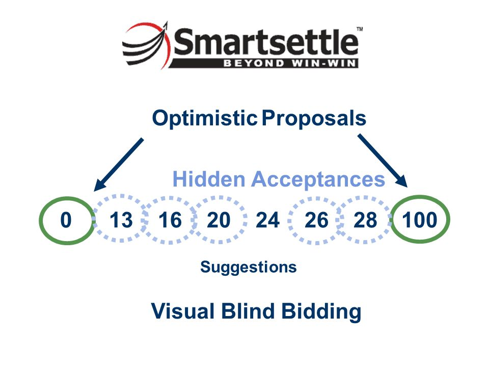 0 13 16 20 24 26 28 100 Suggestions Optimistic Proposals Hidden Acceptances Visual Blind Bidding