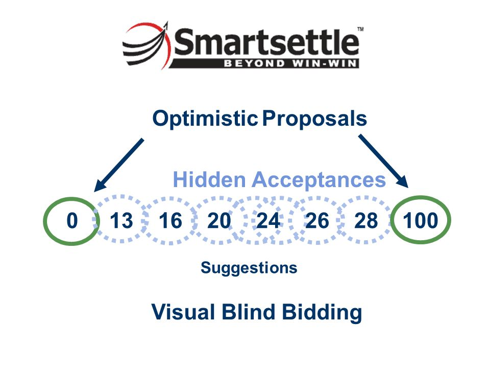 Optimistic Proposals Suggestions Hidden Acceptances 0 13 16 20 24 26 28 100 Visual Blind Bidding