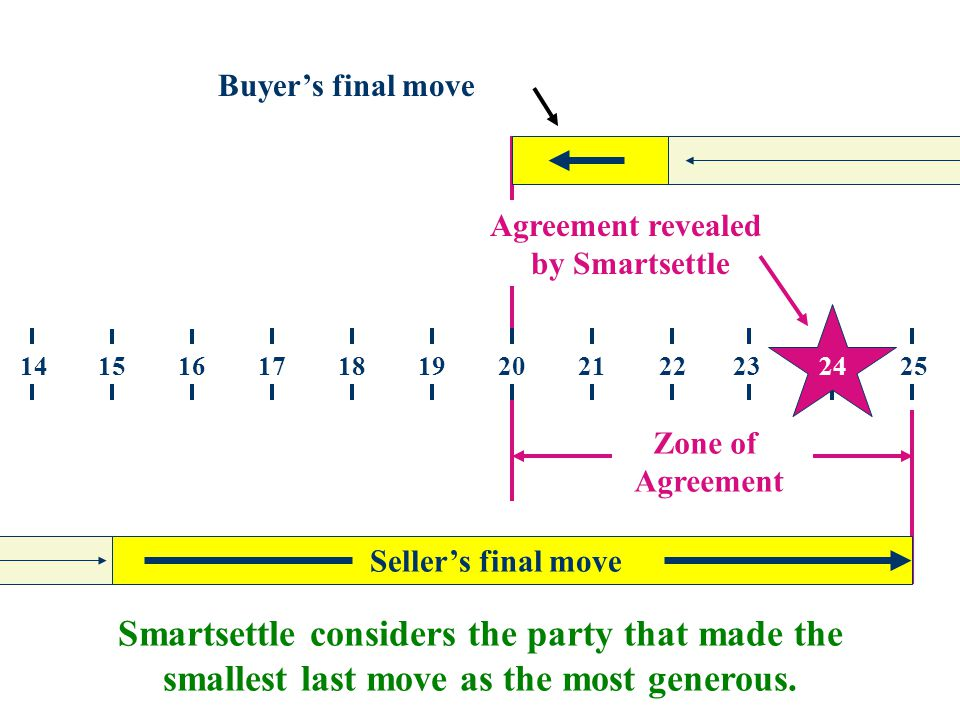 251520221918171614212324 Buyer's final move Seller's final move Agreement revealed by Smartsettle 24 Zone of Agreement Smartsettle considers the party that made the smallest last move as the most generous.