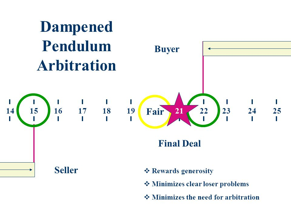 Buyer Seller 251520221918171614212324 Dampened Pendulum Arbitration Fair 21 Final Deal  Rewards generosity  Minimizes clear loser problems  Minimizes the need for arbitration