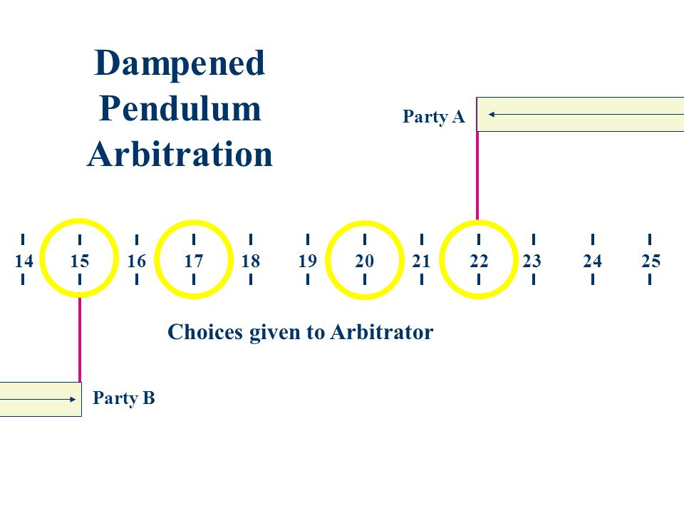Party A Party B 251520221918171614212324 Dampened Pendulum Arbitration Choices given to Arbitrator