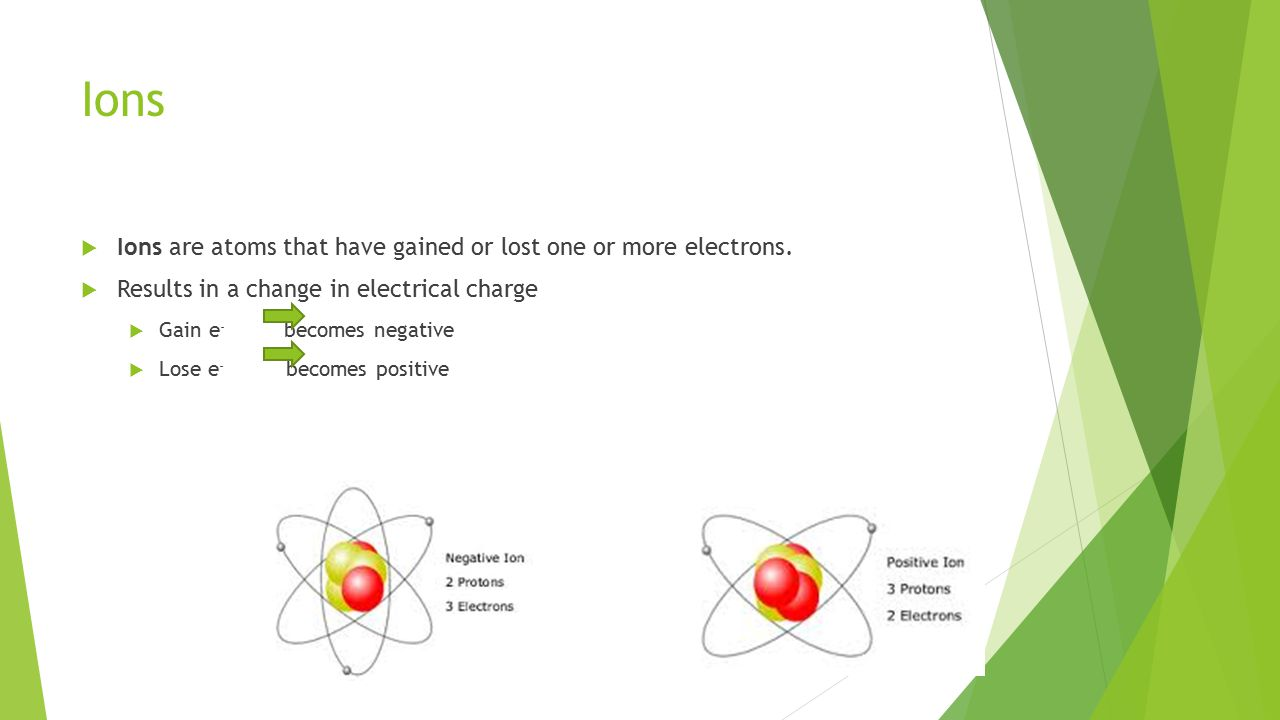 Ions  Ions are atoms that have gained or lost one or more electrons.  Results in a change in electrical charge  Gain e - becomes negative  Lose e