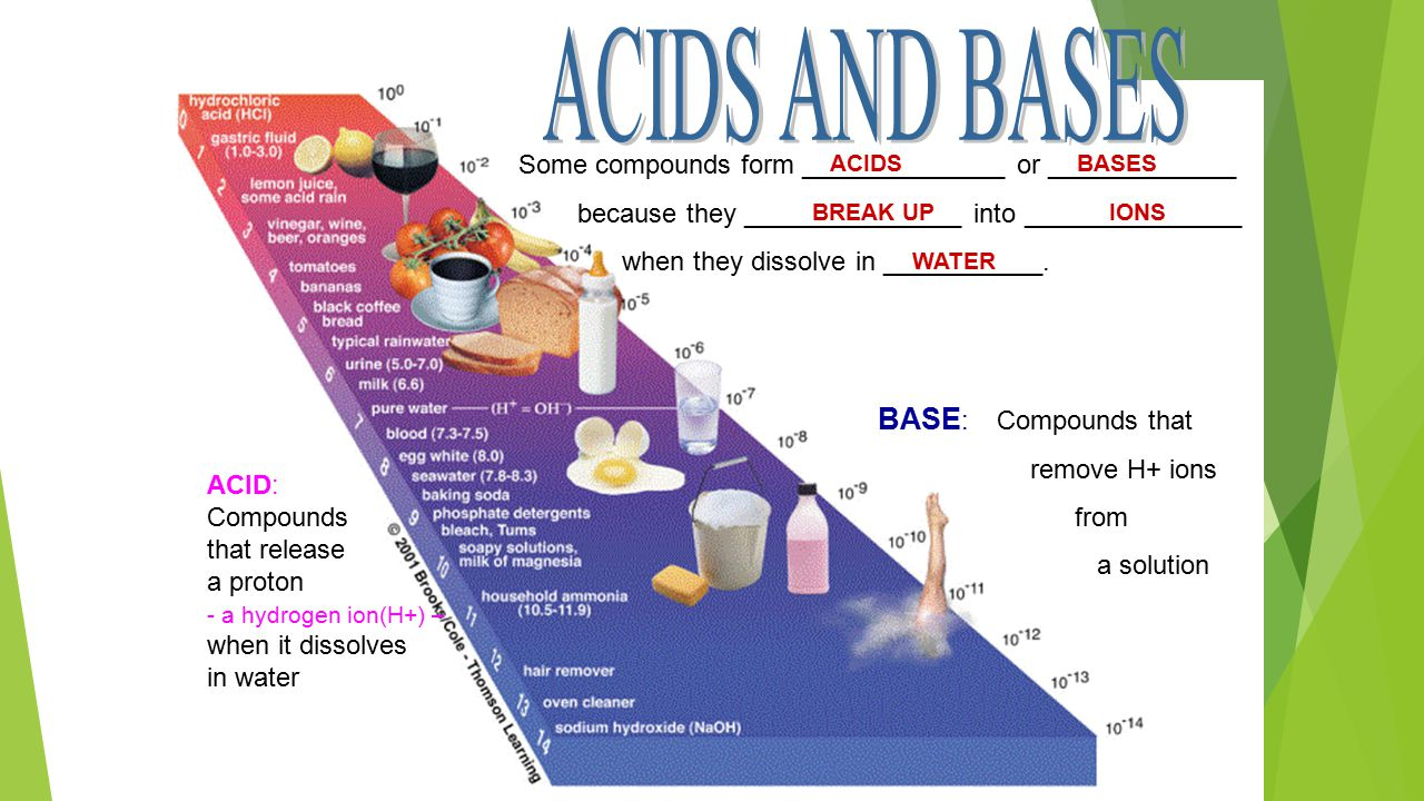 Some compounds form ______________ or _____________ because they _______________ into _______________ when they dissolve in ___________. BASE : Compou