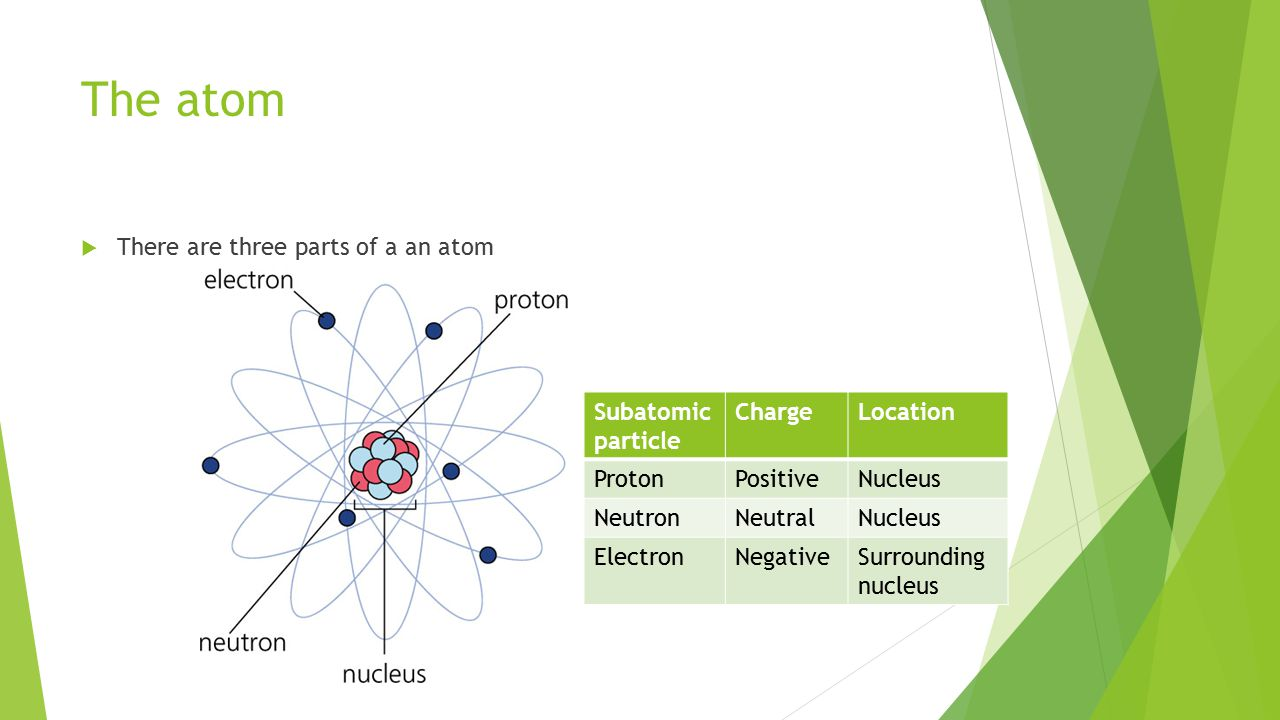 The atom  There are three parts of a an atom Subatomic particle ChargeLocation ProtonPositiveNucleus NeutronNeutralNucleus ElectronNegativeSurrounding nucleus