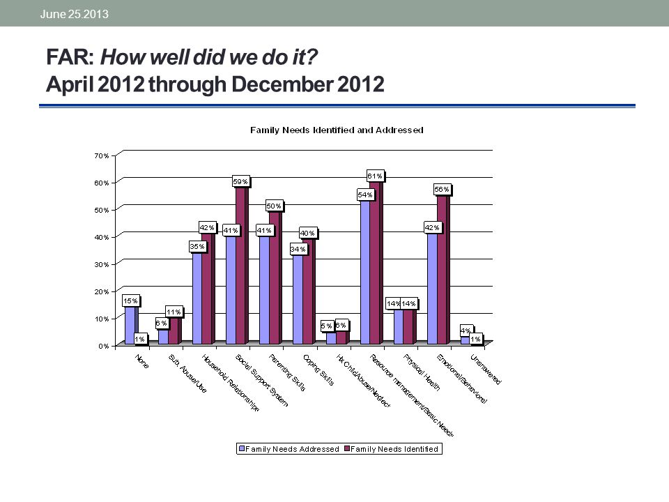 FAR: How well did we do it April 2012 through December 2012 June 25.2013