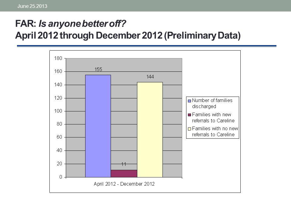 FAR: Is anyone better off April 2012 through December 2012 (Preliminary Data) June 25.2013