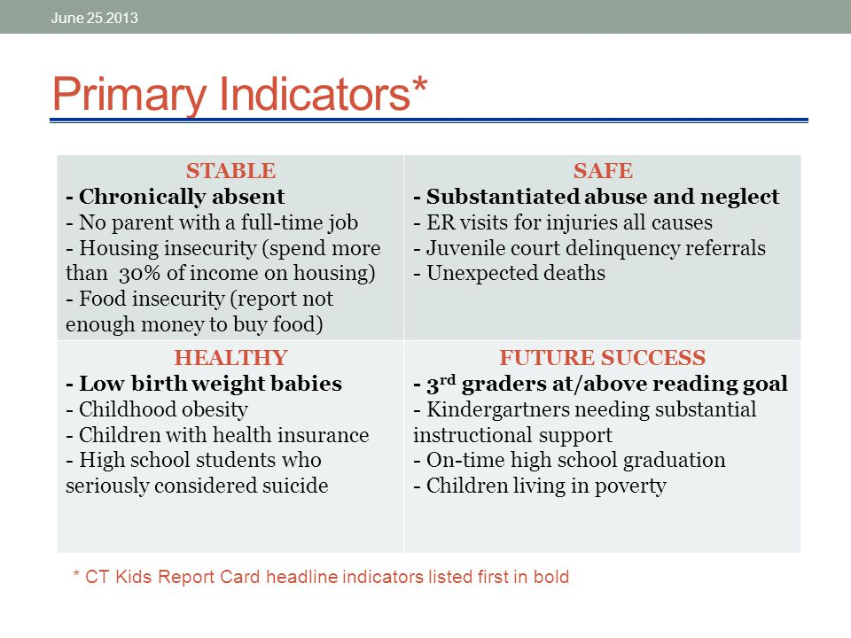 Primary Indicators* STABLE - Chronically absent - No parent with a full-time job - Housing insecurity (spend more than 30% of income on housing) - Food insecurity (report not enough money to buy food) SAFE - Substantiated abuse and neglect - ER visits for injuries all causes - Juvenile court delinquency referrals - Unexpected deaths HEALTHY - Low birth weight babies - Childhood obesity - Children with health insurance - High school students who seriously considered suicide FUTURE SUCCESS - 3 rd graders at/above reading goal - Kindergartners needing substantial instructional support - On-time high school graduation - Children living in poverty * CT Kids Report Card headline indicators listed first in bold June 25.2013