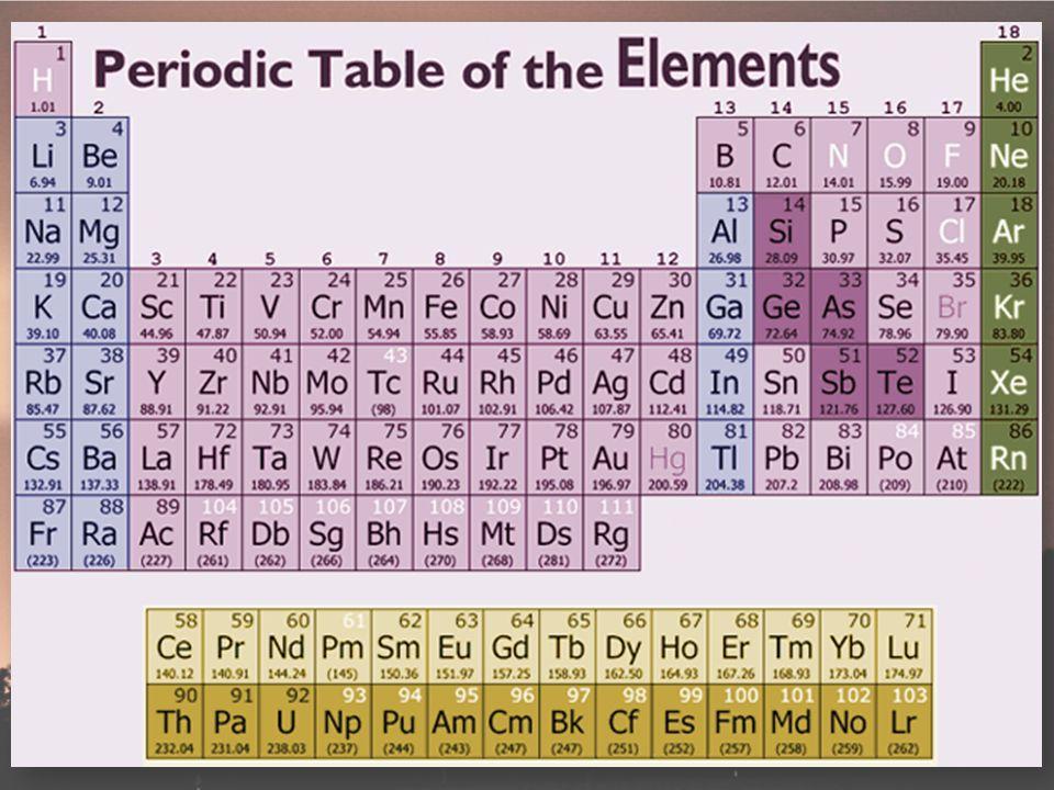 Let's look at a few elements… Hydrogen 1= Proton1= electron