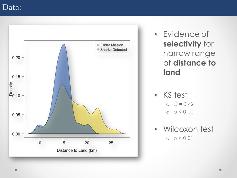 Data: Evidence of selectivity for narrow range of distance to land KS test o D = 0.42 o p < 0.001 Wilcoxon test o p < 0.01
