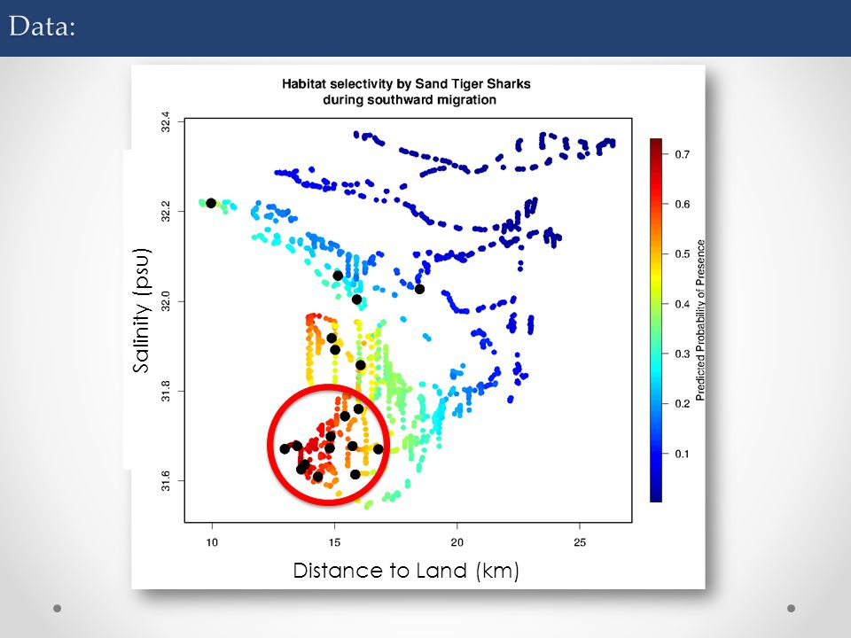 Data: Distance to Land (km) Salinity (psu)