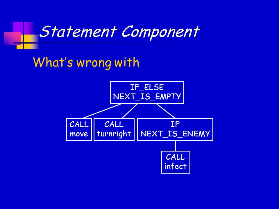 Statement Component What's wrong with IF_ELSE NEXT_IS_EMPTY CALL move IF NEXT_IS_ENEMY CALL infect CALL turnright