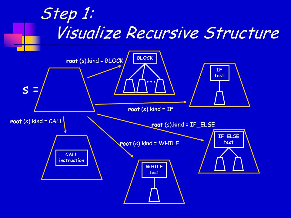 Step 1: Visualize Recursive Structure s = BLOCK... root (s).kind = BLOCK IF test root (s).kind = IF IF_ELSE test root (s).kind = IF_ELSE WHILE test ro