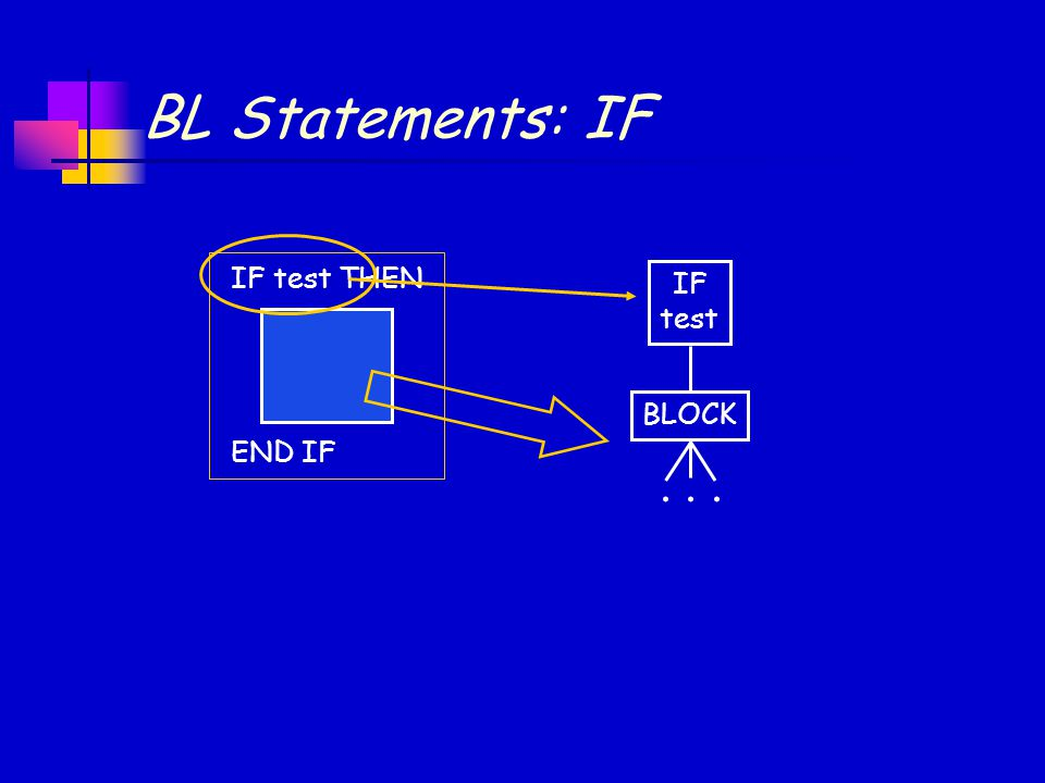 BL Statements: IF IF test THEN END IF IF test BLOCK...