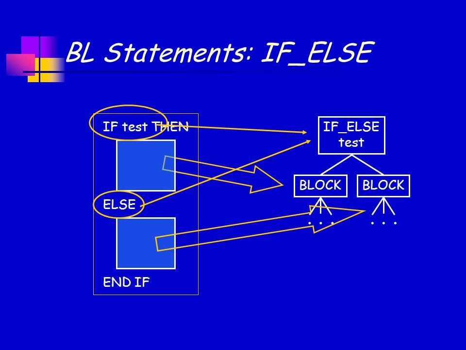 BL Statements: IF_ELSE BLOCK... IF test THEN ELSE END IF IF_ELSE test BLOCK...