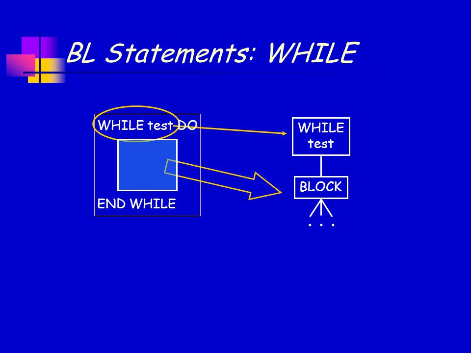 BL Statements: WHILE WHILE test BLOCK... WHILE test DO END WHILE