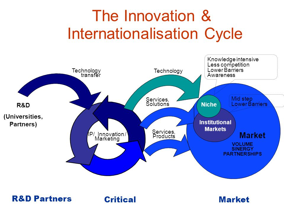 Services, Products Market VOLUME SINERGY PARTNERSHIPS The Innovation & Internationalisation Cycle R&D Partners Technology Knowledge intensive Less competition Lower Barriers Awareness IP/ Innovation / Marketing Critical Market R&D (Universities, Partners) Technology transfer Services, Solutions Institutional Markets Niche Mid step Lower Barriers