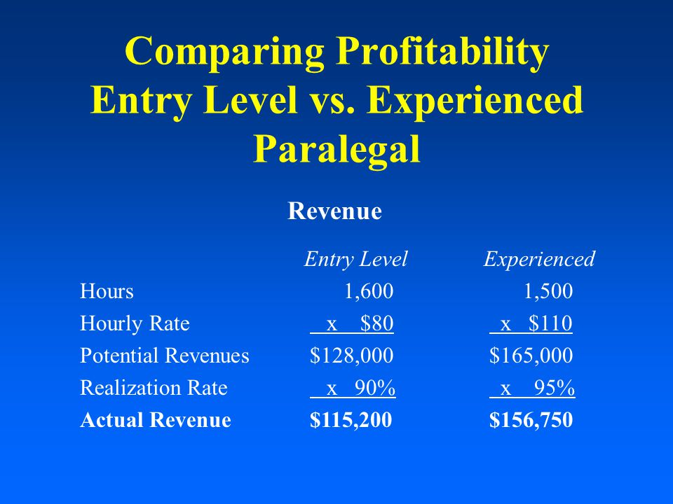 Comparing Profitability Entry Level vs.