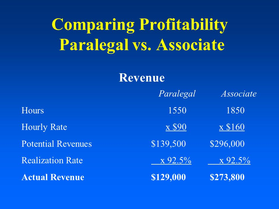 Comparing Profitability Paralegal vs.