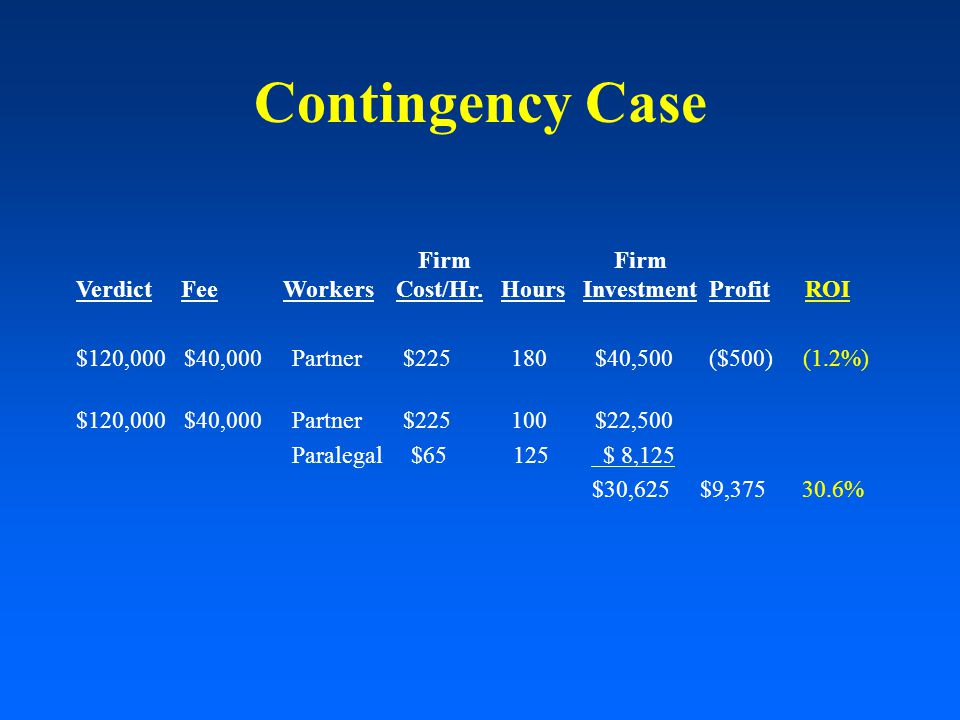 Contingency Case Firm Firm Verdict Fee Workers Cost/Hr.