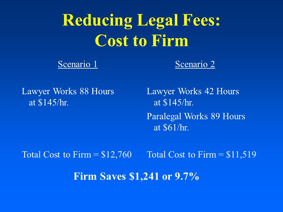 Reducing Legal Fees: Cost to Firm Scenario 2 Lawyer Works 42 Hours at $145/hr.