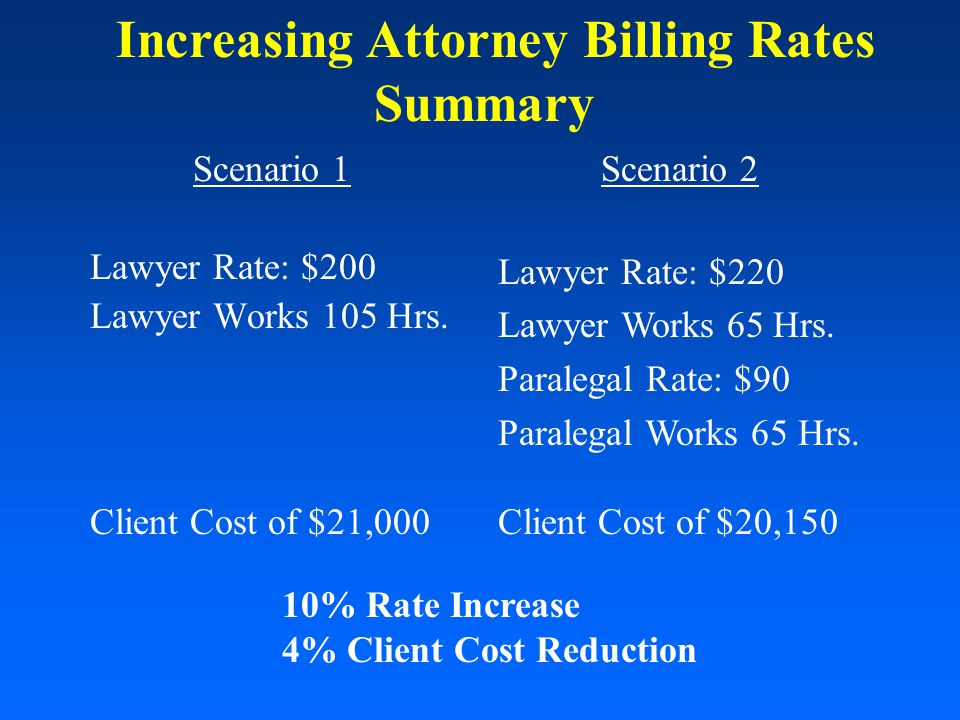 Scenario 1 Lawyer Rate: $200 Lawyer Works 105 Hrs.