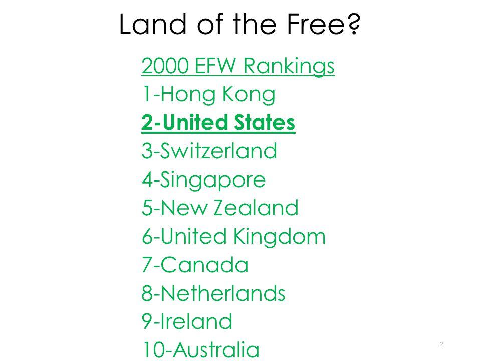 Land of the Free? 2000 EFW Rankings 1-Hong Kong 2-United States 3-Switzerland 4-Singapore 5-New Zealand 6-United Kingdom 7-Canada 8-Netherlands 9-Irel