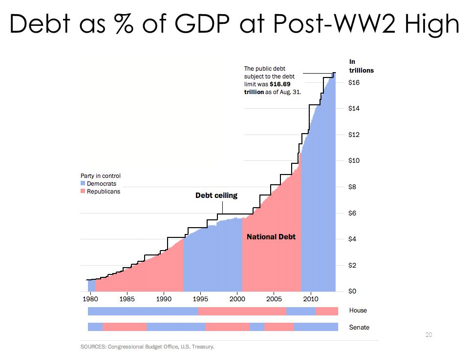 Debt as % of GDP at Post-WW2 High 20
