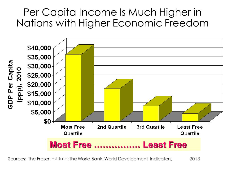 Per Capita Income Is Much Higher in Nations with Higher Economic Freedom Sources: The Fraser ; The World Bank, World Development Indicators, 2013 Sources: The Fraser Institute; The World Bank, World Development Indicators, 2013 Most Free …………….