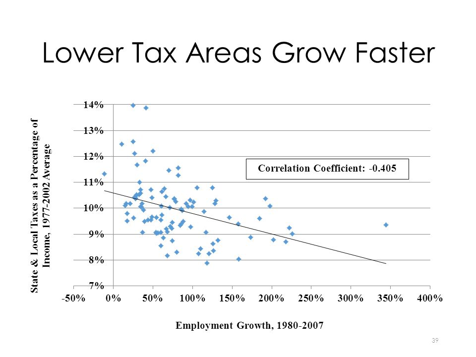 Lower Tax Areas Grow Faster 39